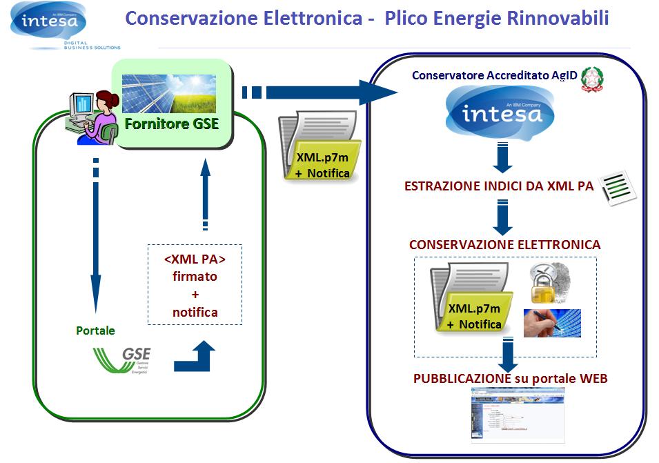 conservazione energie rinnovabili