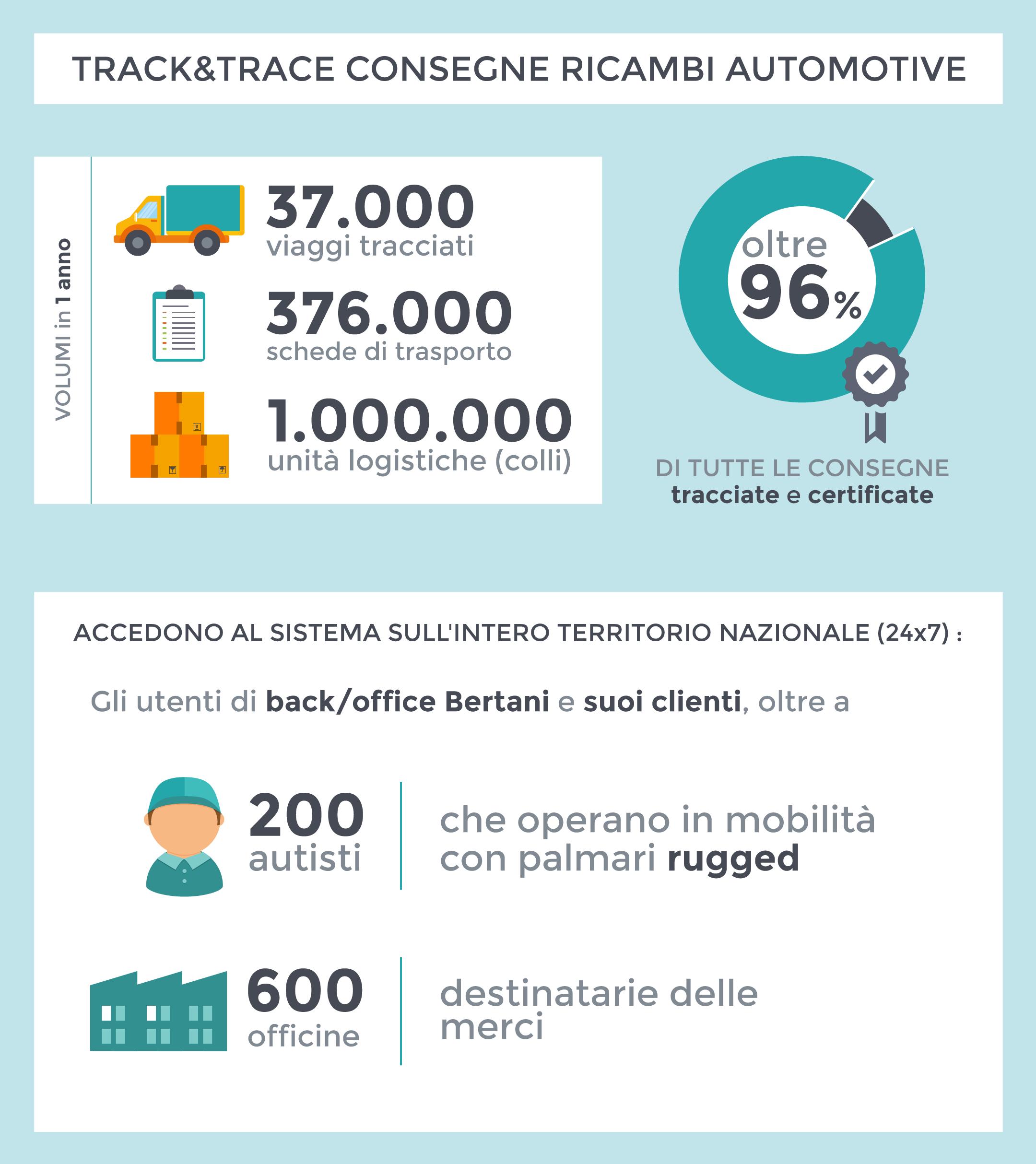 Infografica_Bertani