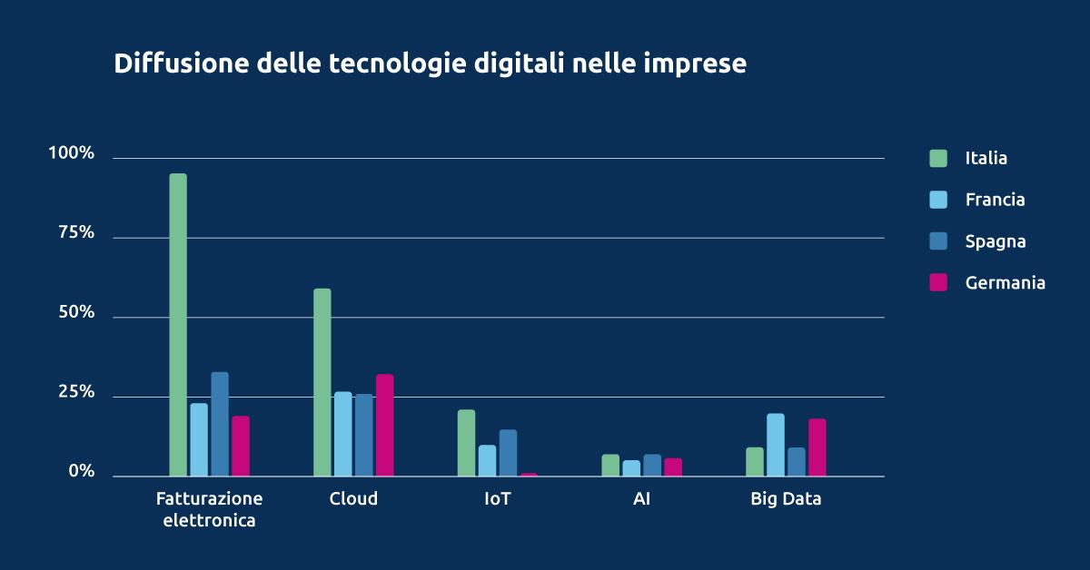 Grafico - La diffusione delle tecnologie digitali